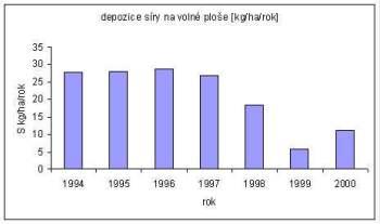 Depozice síry na volné ploše