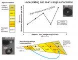 Datování zirkonů rozkrývá procesy tvorby oceánských desek